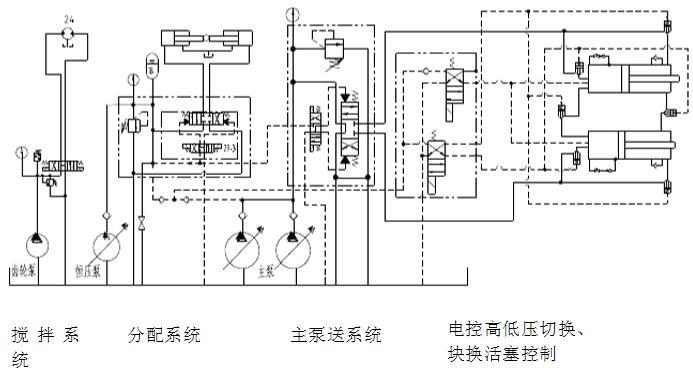中联泵车电路图和故障